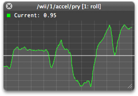 Real time input monitor